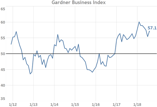 Gardner Business index August 2018