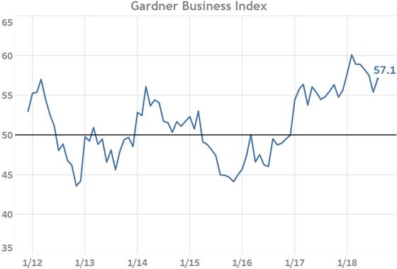 Gardner Business index August 2018