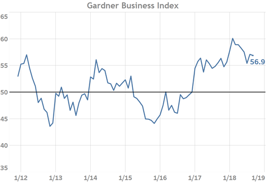 Gardner Business Index August