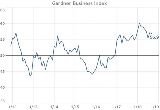 Gardner Business Index August