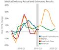 Medical Market Has Strong Second Quarter
