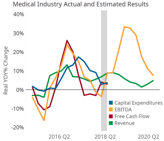 Medical Market Has Strong Second Quarter