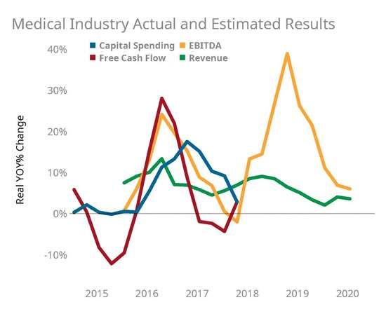 Medical Industry Actual and Estimated Results