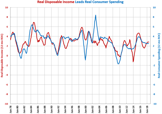 Gardner Intelligence Real Disposable Income