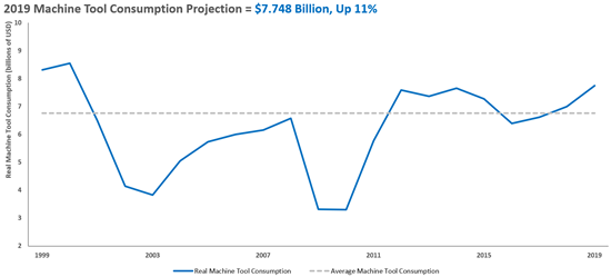The Capital The Gardner Intelligence Capital Spending Report projects machine tool consumption of $7.748 billion in 2019.