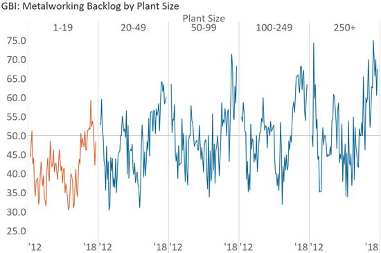 The backlog index grew more and faster at larger facilities than at smaller facilities.