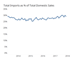 Gardner Intelligence Automotive Imports