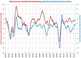 Gardner Intelligence Durable Goods Spending