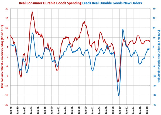 Gardner Intelligence Durable Goods Spending