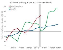 Gardner Intelligence Appliance Market