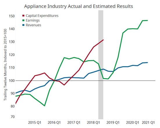 Gardner Intelligence Appliance Market