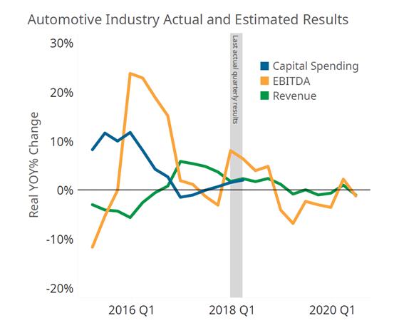 Automotive Actual and Estimated Finances