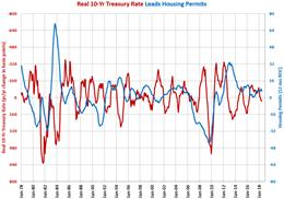10-Year Treasury Rate