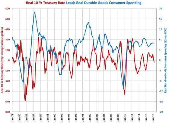 Durable Goods, 10-Year Treasury Rate