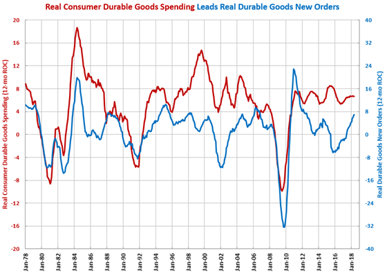 Durable Goods Spending June 2018