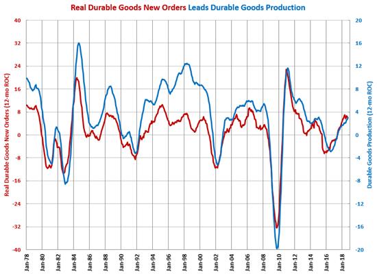 Gardner Intelligence Durable Goods Production