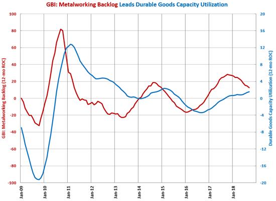 GBI: Metalworking, Capacity Utilization