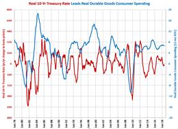 Consumer Durable Goods Spending