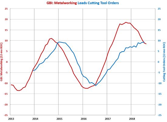 GBI: Metalworking, Cutting Tools