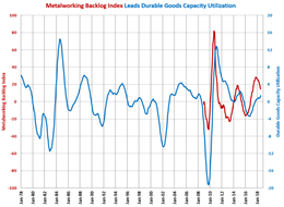 Backlogs and Capacity Utilization GBI: Metalworking