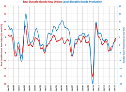 Durable Goods and Production GBI