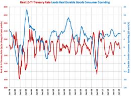 Treasury Rate Durable Goods