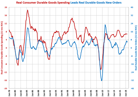 GBI Durable Goods