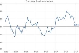 Gardner Intelligence Business Index