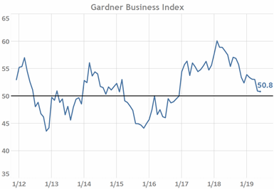 Gardner Business Index