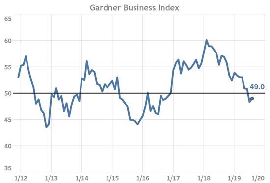 Gardner Business Index August 2019