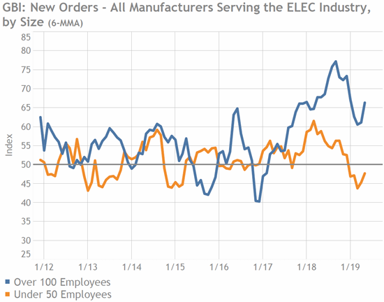 Electronics Manufacturing, New Orders, Business Index