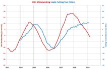 GBI: Metalworking Cutting Tool Orders