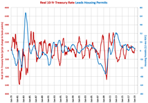 Housing Permits Treasury Rate
