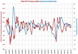 Housing Permits Treasury Rate