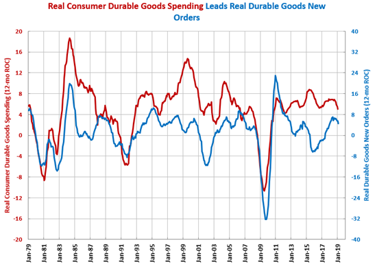 Consumer Durable Goods Spending
