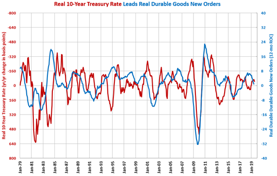10-Year Treasury Rate Gardner Intelligence