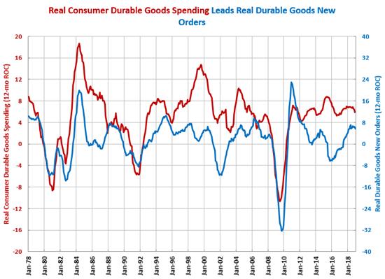 Gardner Business Index Durable Goods