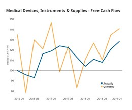 Gardner intelligence Medical Market