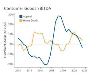Gardner intelligence Consumer Goods