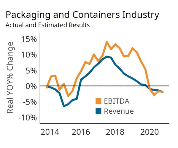 Packaging Outlook Shifts With New Data image