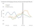 Packaging Growth Indicates Strong 2019