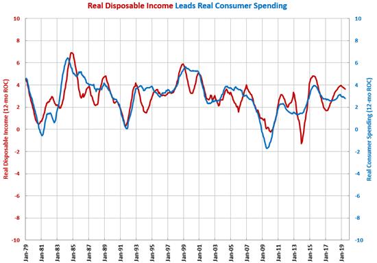 Gardner Intelligence Disposable Income