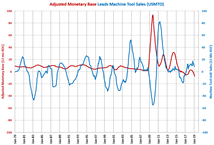 Monetary Growth and Manufacturing