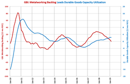 Capacity Utilization and Backlogs