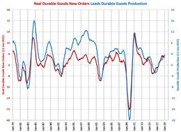 GBI Production Index