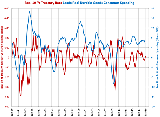 Durable Goods Treasury Rate