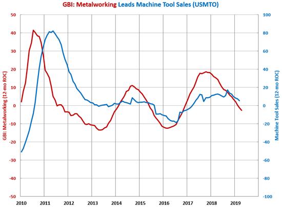 GBI Machine Tool Orders