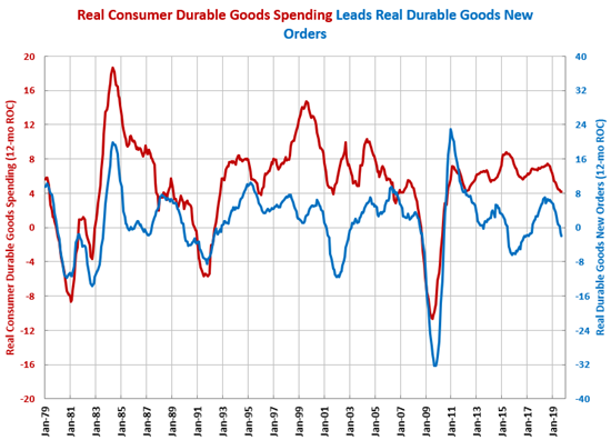 Gardner Intelligence Durable Goods Orders