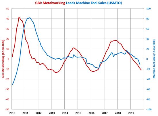 GBI: Metalworking