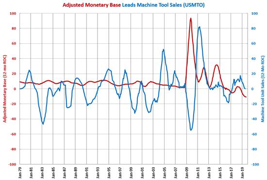 Monetary Base Manufacturing Gardner Intelligence